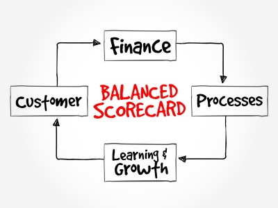 Balanced scorecard mind map (© Dizain / Fotolia.com)
